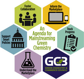 mainstreaming green chemistry